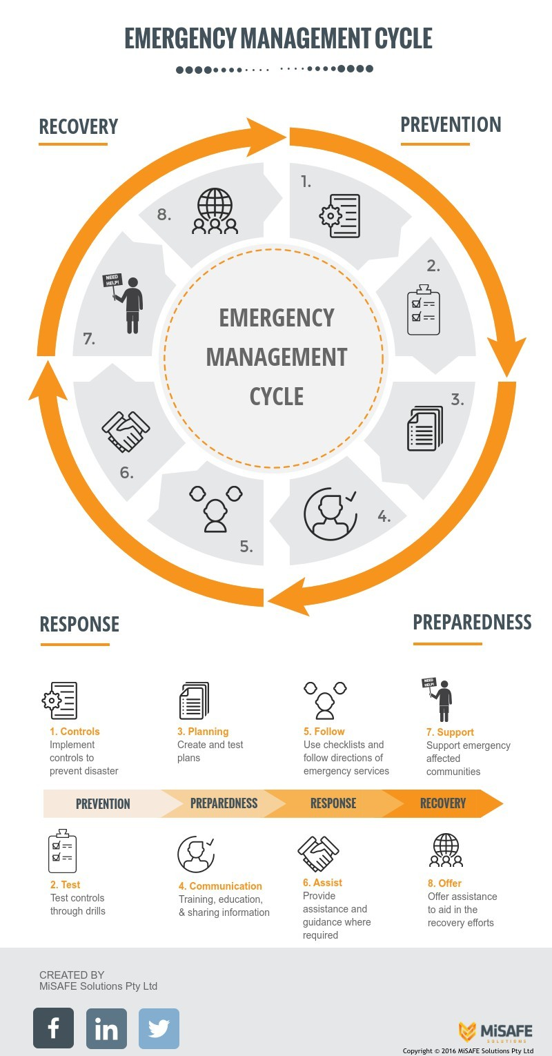 Emergency Response Cycle