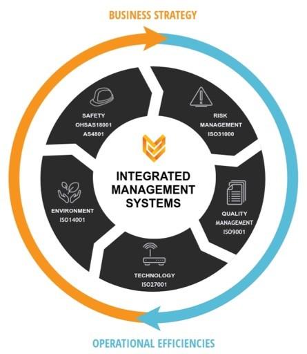 Integrum Business Risk Compliance Software