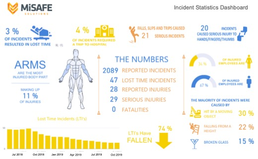 Incident Reporting Software
